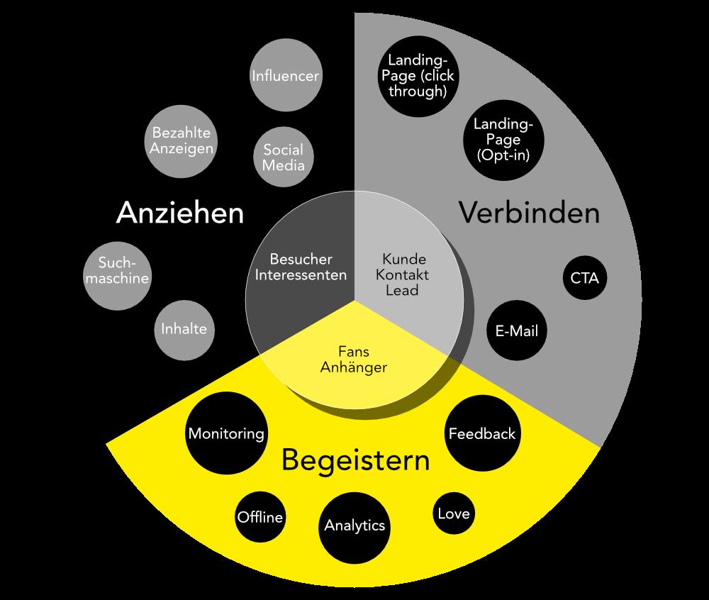 Sonnenfroh Werbeagentur - Sales Funnel vs. Flywheel