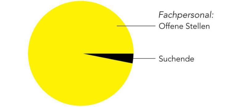 Effektives Recruiting von Fachpersonal