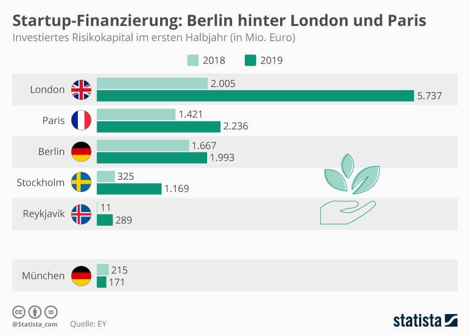 Startup-Finanzierung - Statistik