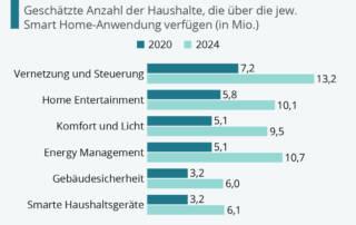 Statistik - deutsche Haushalte werden smarter - Smart Home