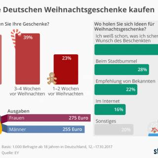 Wie Deutsche Weihnachts-Geschenke kaufen