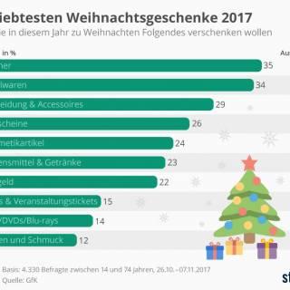 Die top beliebtesten Weihnachts-Geschenke