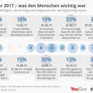 Was den Deutschen 2017 wichtig war