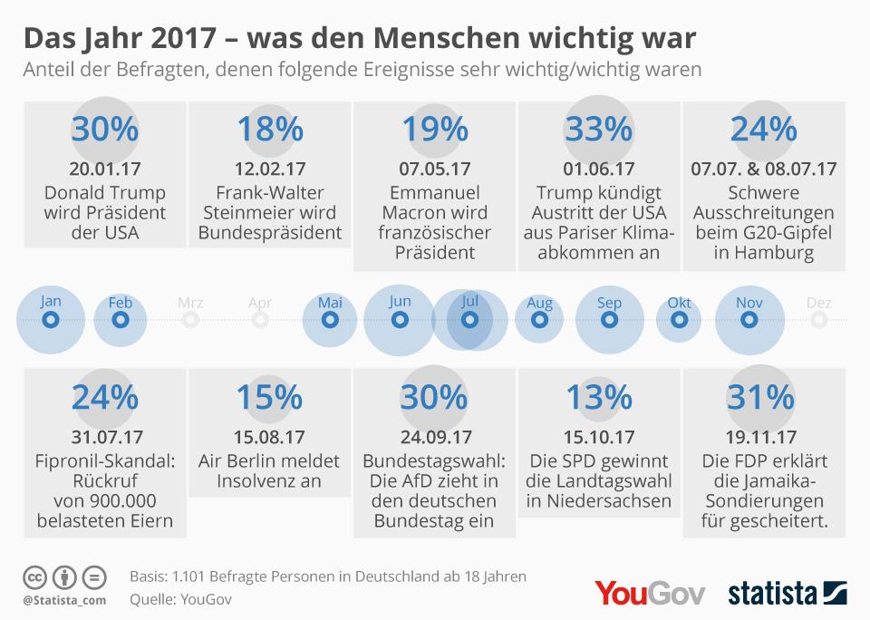 Statistik - Das war den Deutschen 2017 wichtig