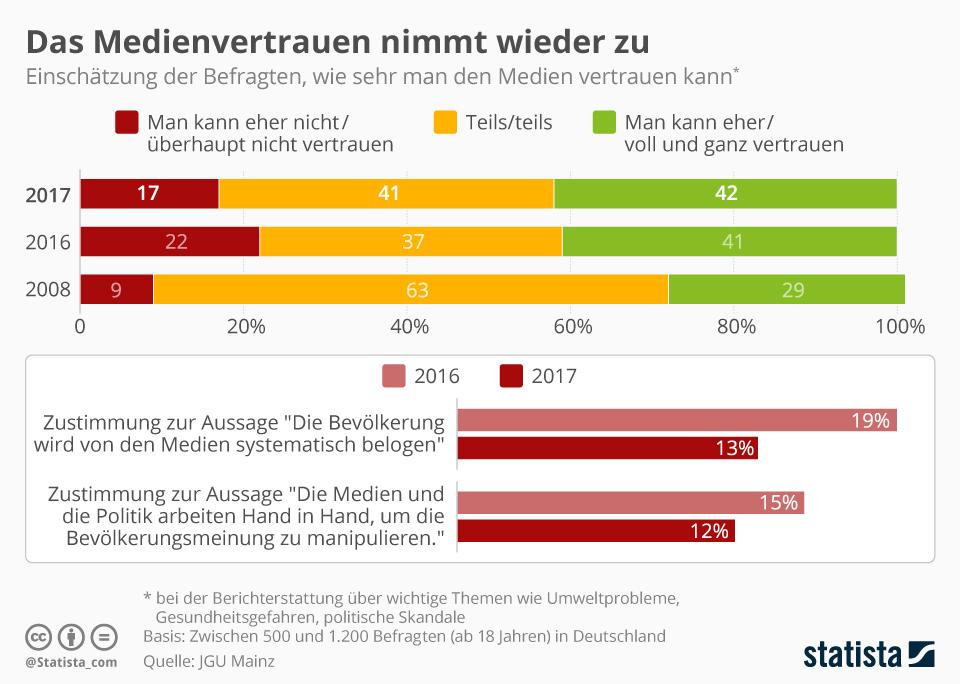Statistik Medienvertrauen der Deutschen