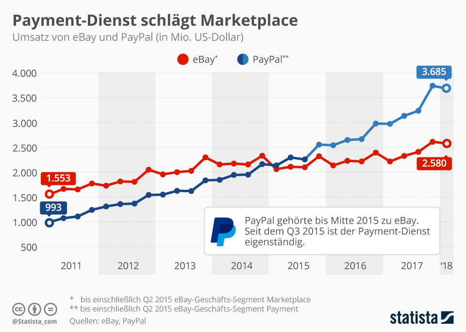 Statistik Umsatz ebay-segmente vs marketplace payments