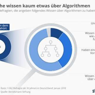 Deutsche wissen (zu) wenig über Algorithmen
