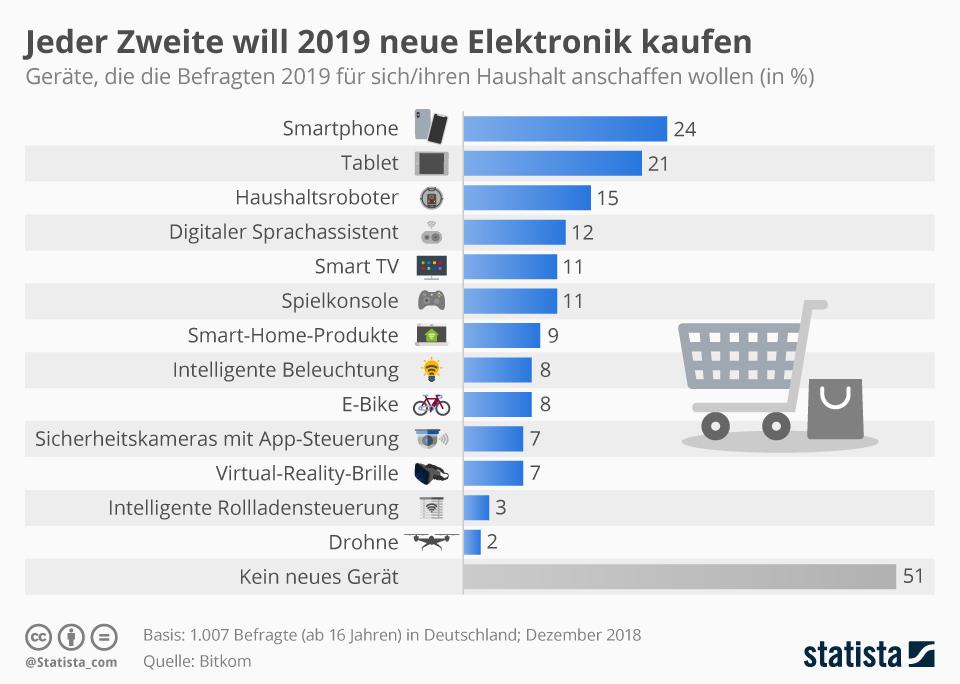 Statistik: Welche Elektrogeraete die Deutschen 2019 anschaffen wollen