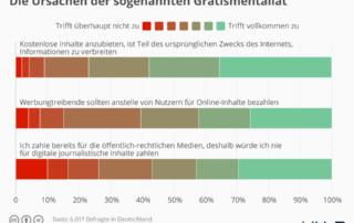 infografik Ursachen der sogenannten Gratismentalitaet im Internet