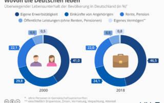 Statistik: Haupteinkommensquelle für den Lebensunterhalt in Deutschland