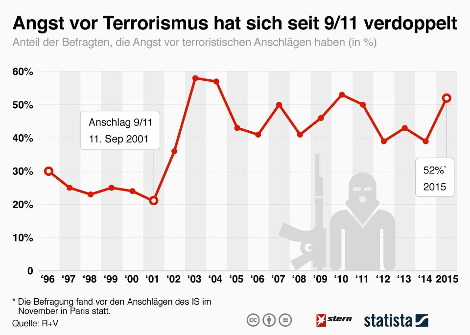infografik_5034_angst_vor_terrorismus_hat_sich_seit_9_11_verdoppelt_n