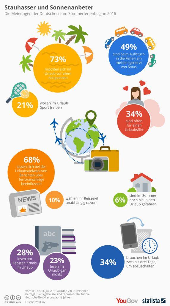 infografik_5253_stauhasser_und_sonnenanbeter_n