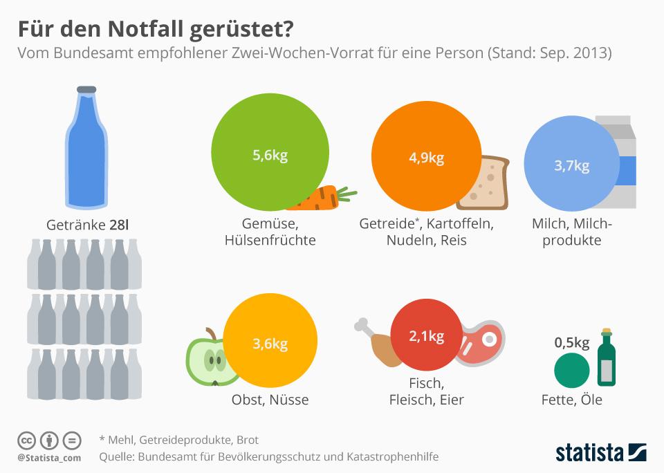 infografik_5567_notfallgrundvorrat_pro_person_n