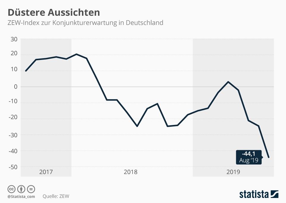 ZEW Konjunkturerwartung Deutschland