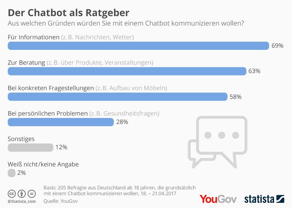 Statistik - wofür Deutsche einen Chatbot nutzen würden