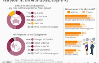 Infografik - Fast jeder ist am Arbeitsplatz abgelenkt
