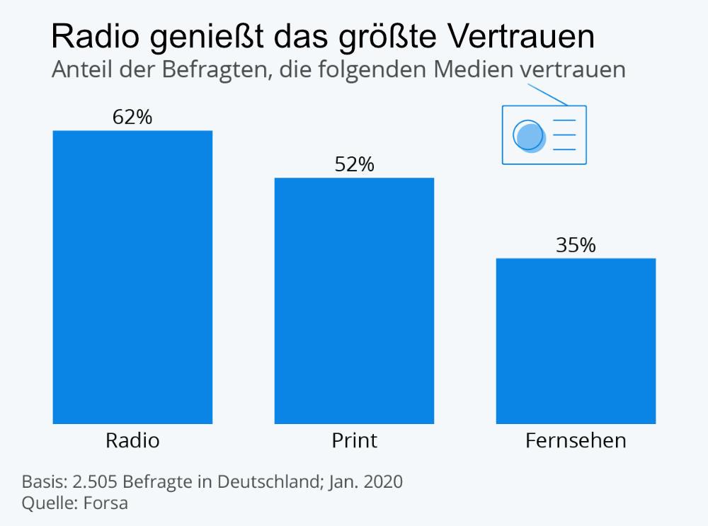 Statistik: Umfrage - Dem Radio wird am meisten vertraut