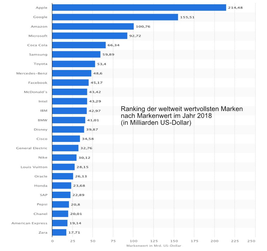 Statistik - die weltweit stärksten Marken 2018