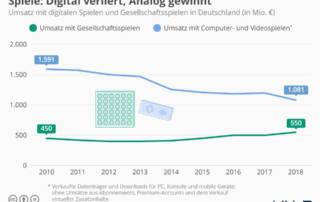 Umsatz mit digitalen Spielen vs. Gesellschaftsspielen in Deutschland